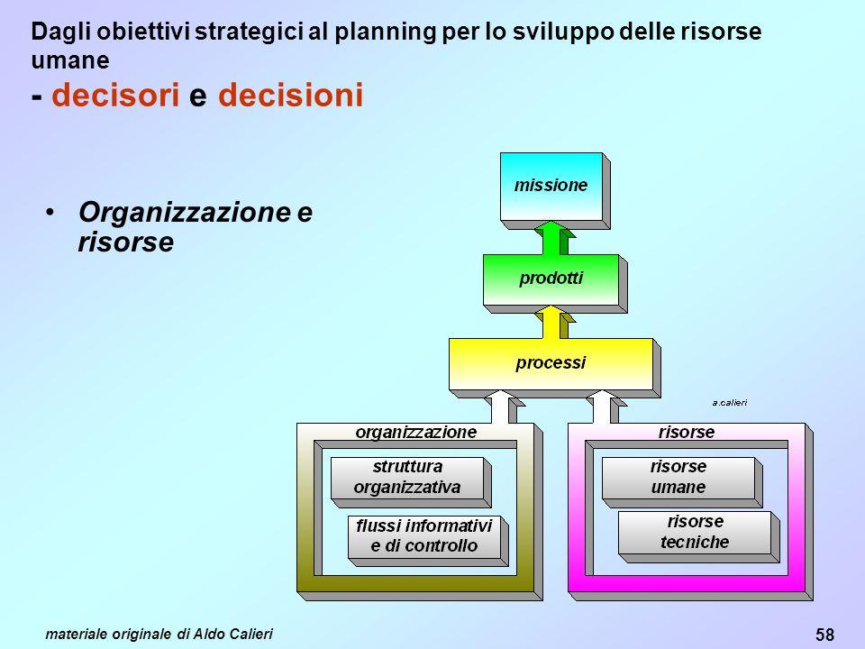Organizzazione e risorse