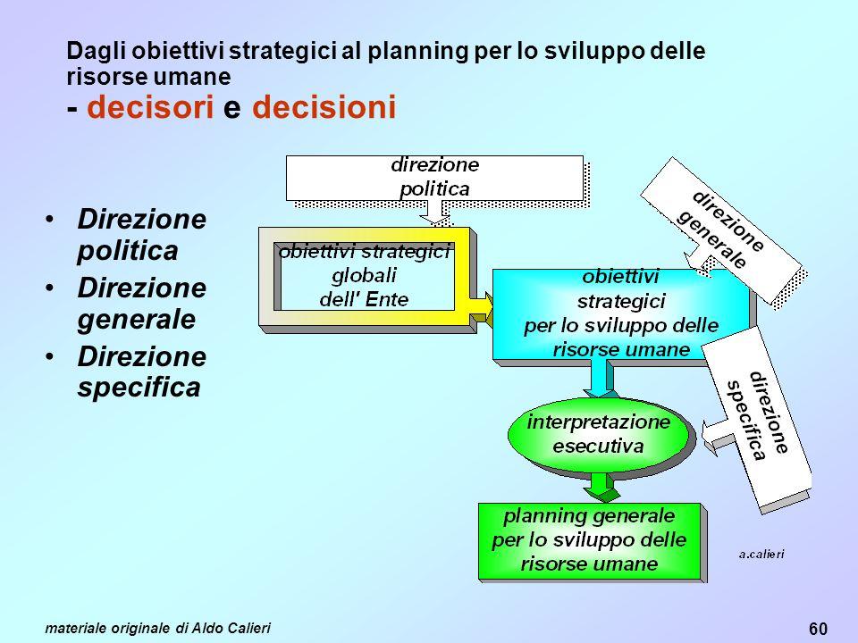 Direzione politica Direzione generale Direzione specifica