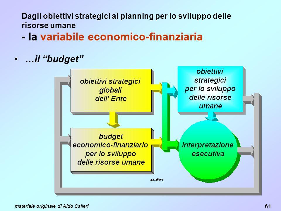 Dagli obiettivi strategici al planning per lo sviluppo delle risorse umane - la variabile economico-finanziaria