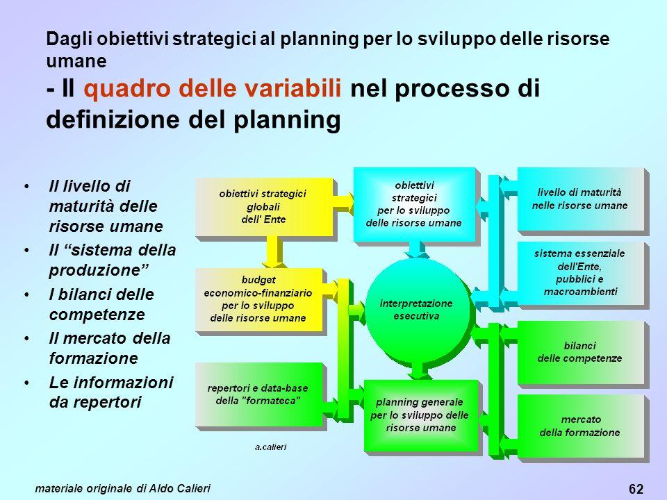 Dagli obiettivi strategici al planning per lo sviluppo delle risorse umane - Il quadro delle variabili nel processo di definizione del planning