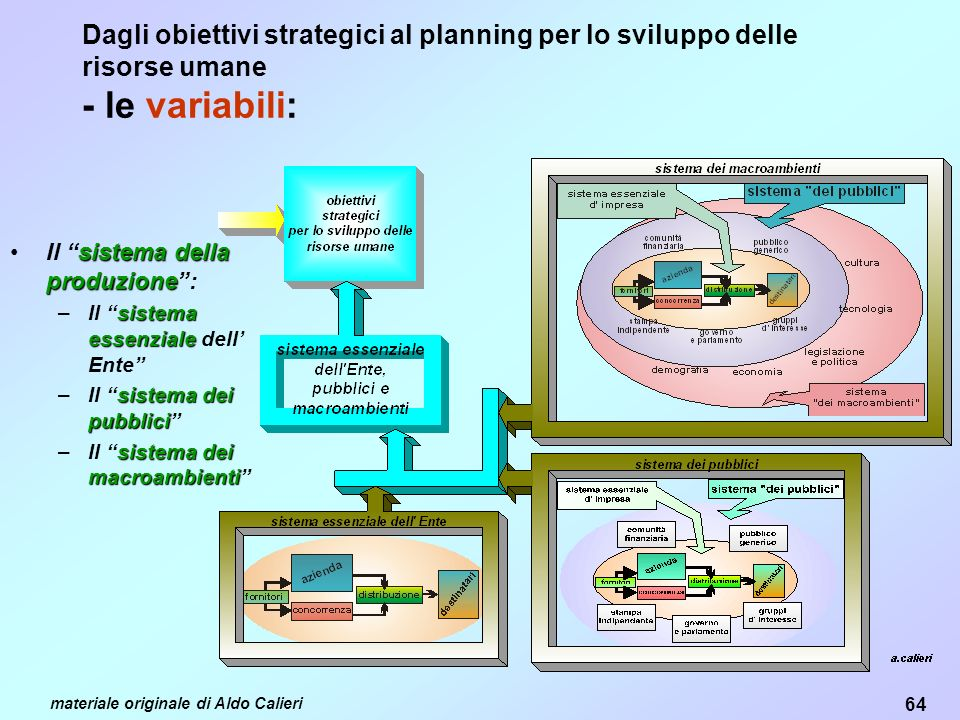 Dagli obiettivi strategici al planning per lo sviluppo delle risorse umane - le variabili:
