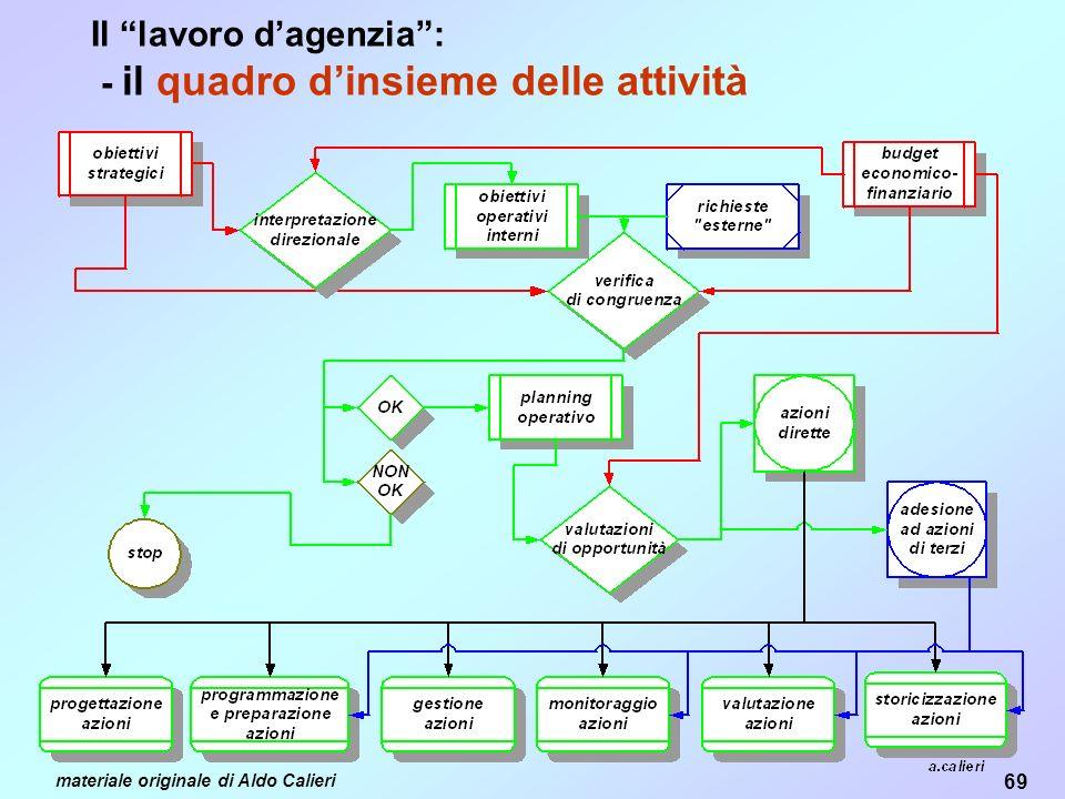 Il lavoro d'agenzia : - il quadro d'insieme delle attività