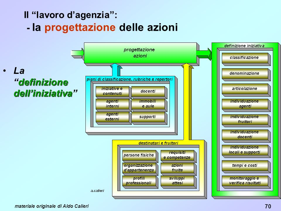 Il lavoro d'agenzia : - la progettazione delle azioni