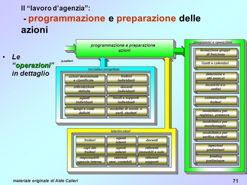Il lavoro d'agenzia : - programmazione e preparazione delle azioni