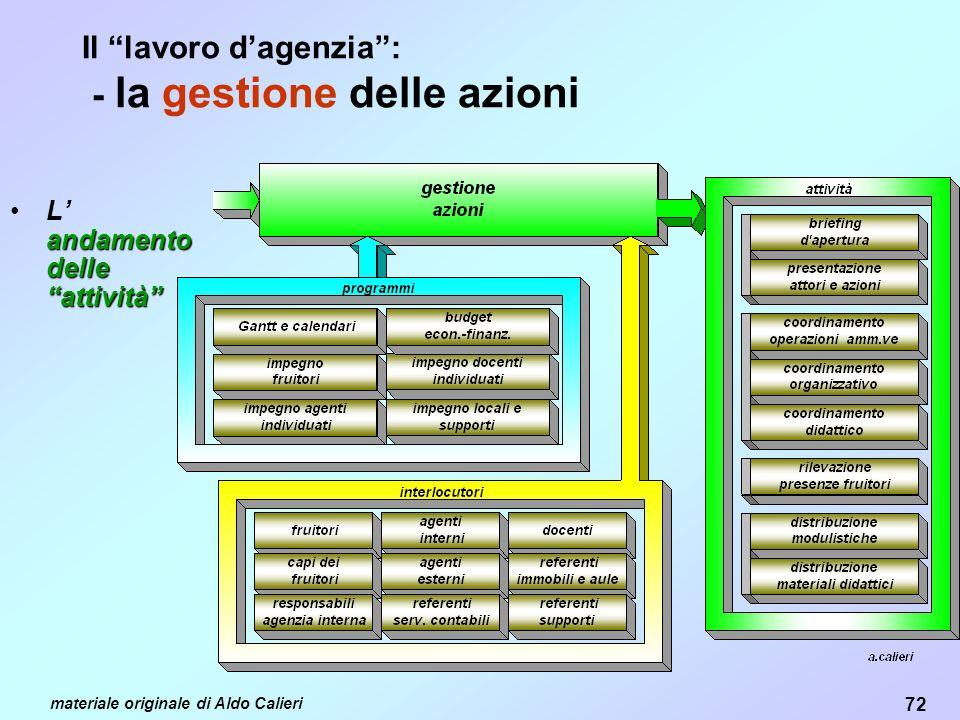 Il lavoro d'agenzia : - la gestione delle azioni