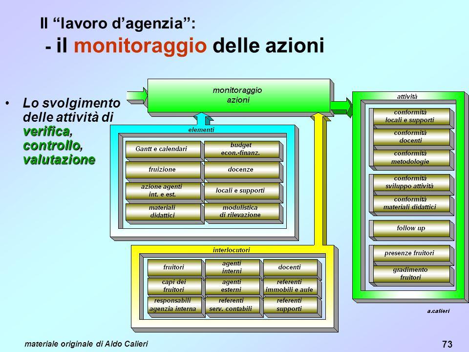 Il lavoro d'agenzia : - il monitoraggio delle azioni
