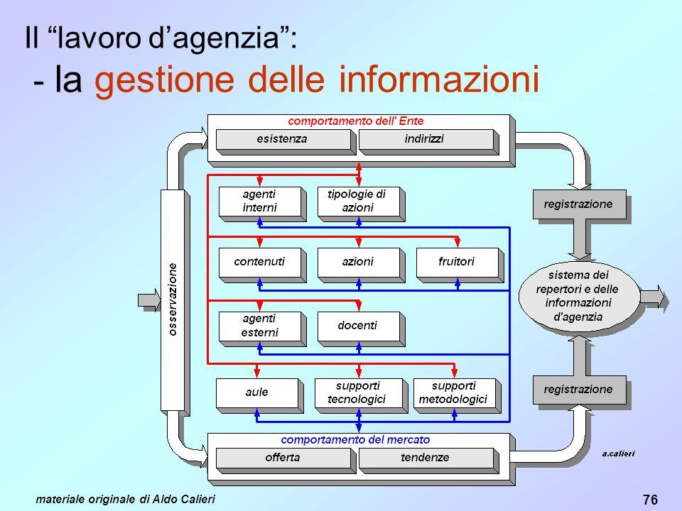 Il lavoro d'agenzia : - la gestione delle informazioni