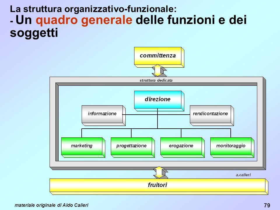 La struttura organizzativo-funzionale: - Un quadro generale delle funzioni e dei soggetti