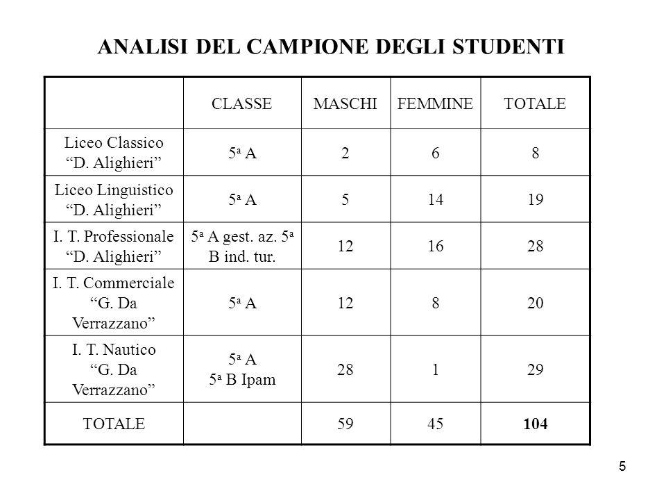 ANALISI DEL CAMPIONE DEGLI STUDENTI