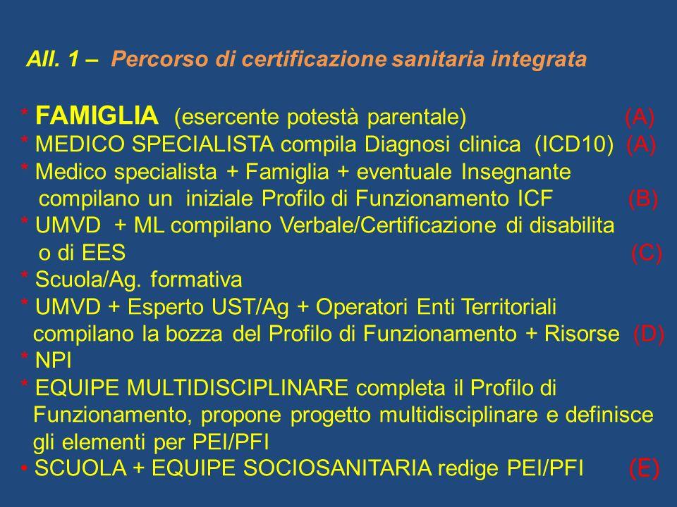 All. 1 – Percorso di certificazione sanitaria integrata