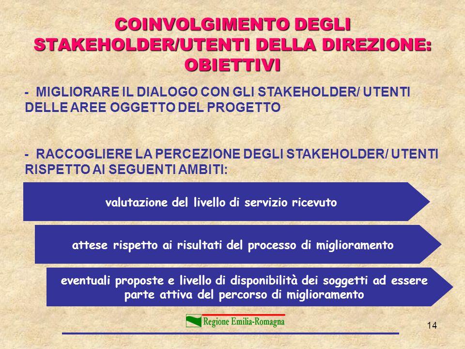COINVOLGIMENTO DEGLI STAKEHOLDER/UTENTI DELLA DIREZIONE: OBIETTIVI