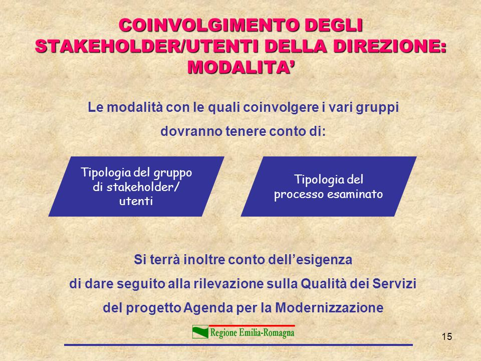 COINVOLGIMENTO DEGLI STAKEHOLDER/UTENTI DELLA DIREZIONE: MODALITA'