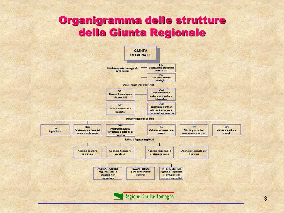 Organigramma delle strutture della Giunta Regionale