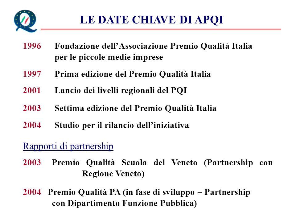 LE DATE CHIAVE DI APQI Rapporti di partnership