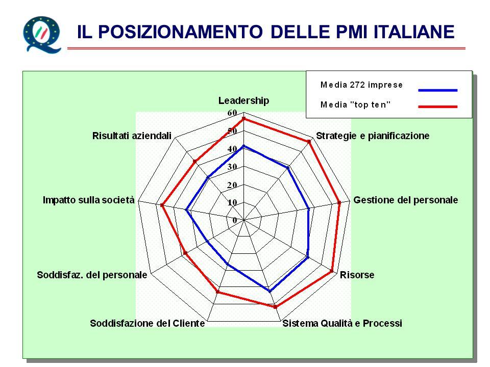 IL POSIZIONAMENTO DELLE PMI ITALIANE