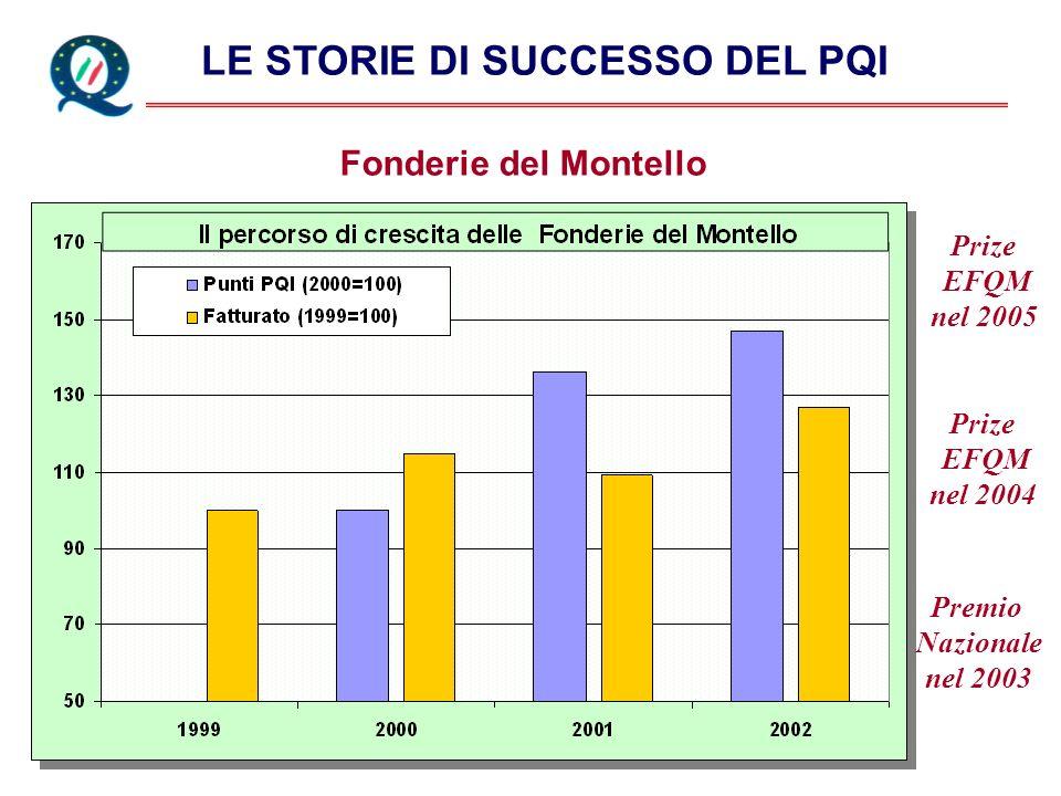 LE STORIE DI SUCCESSO DEL PQI