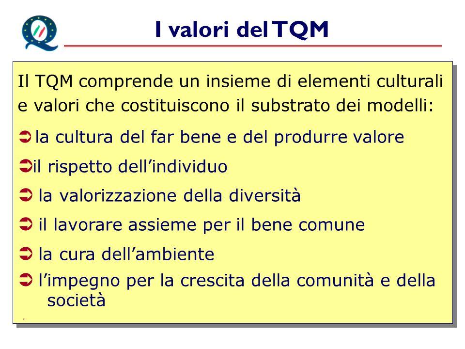 I valori del TQM Il TQM comprende un insieme di elementi culturali e valori che costituiscono il substrato dei modelli: