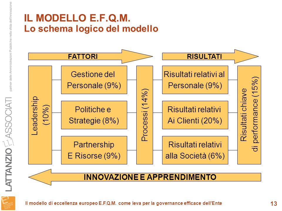 IL MODELLO E.F.Q.M. Lo schema logico del modello