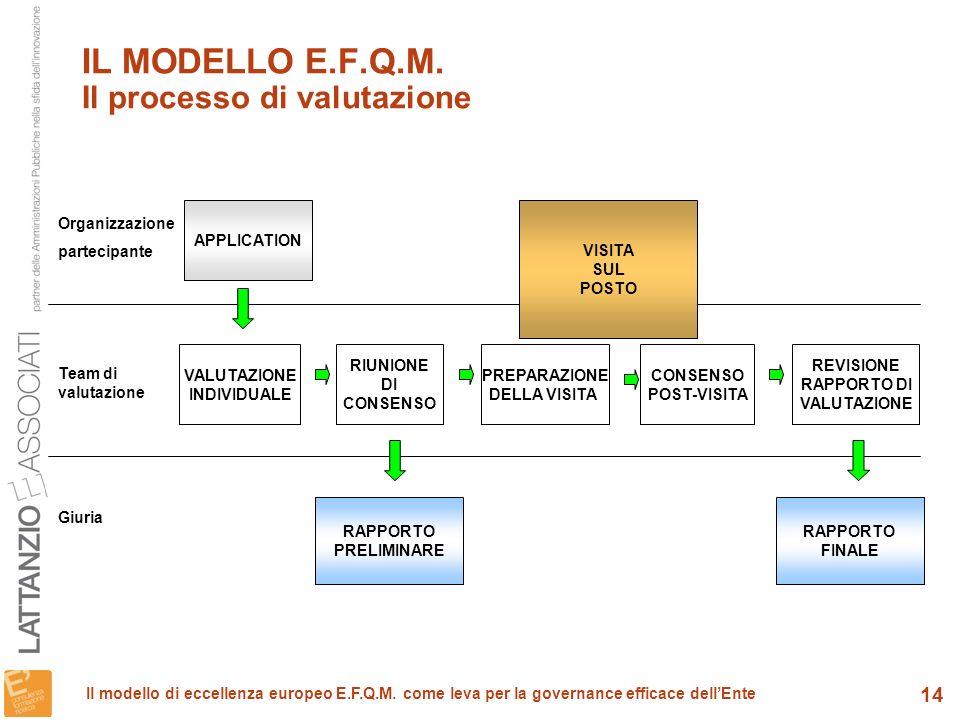 IL MODELLO E.F.Q.M. Il processo di valutazione