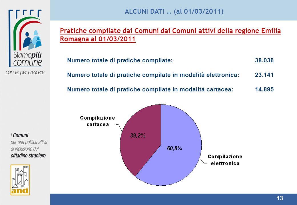 ALCUNI DATI … (al 01/03/2011) Pratiche compilate dai Comuni dai Comuni attivi della regione Emilia Romagna al 01/03/2011.