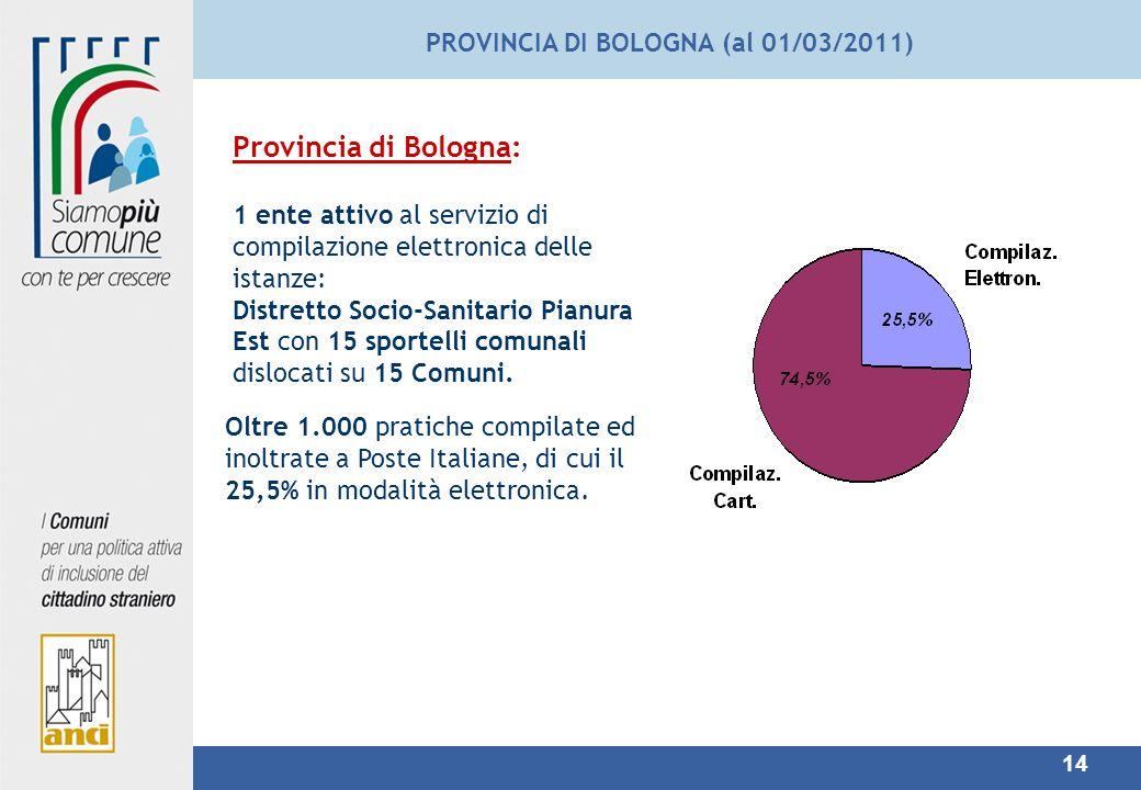 PROVINCIA DI BOLOGNA (al 01/03/2011)