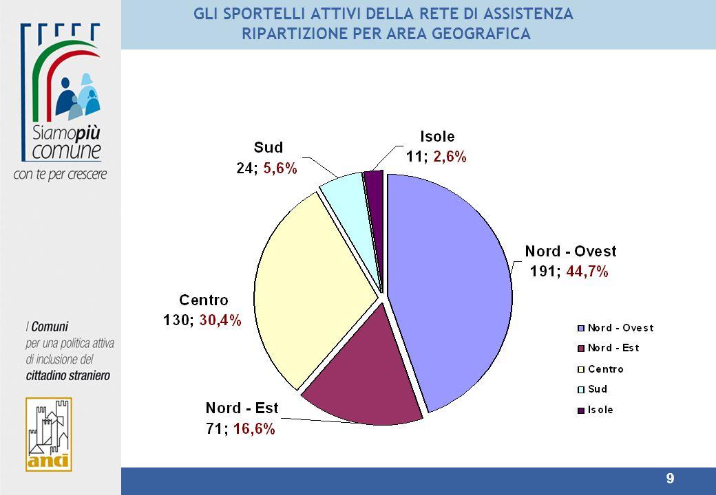 GLI SPORTELLI ATTIVI DELLA RETE DI ASSISTENZA RIPARTIZIONE PER AREA GEOGRAFICA