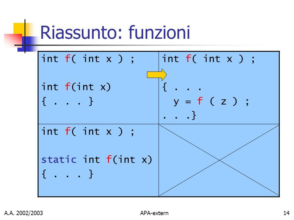 Riassunto: funzioni int f( int x ) ; int f(int x) { . . . } { . . .