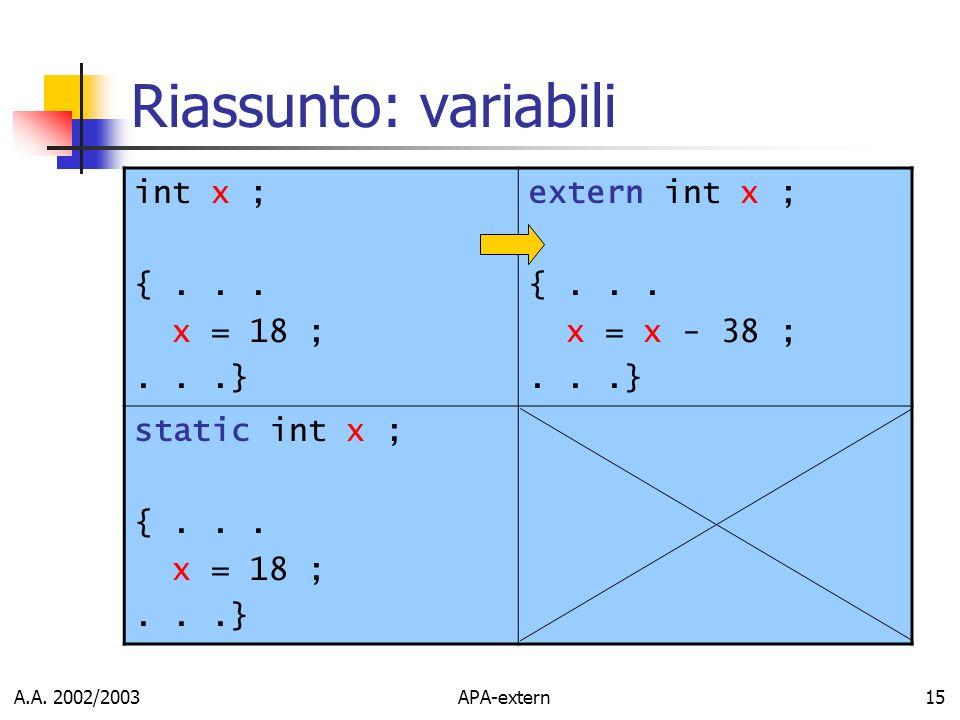 Riassunto: variabili int x ; { . . . x = 18 ; . . .} extern int x ;