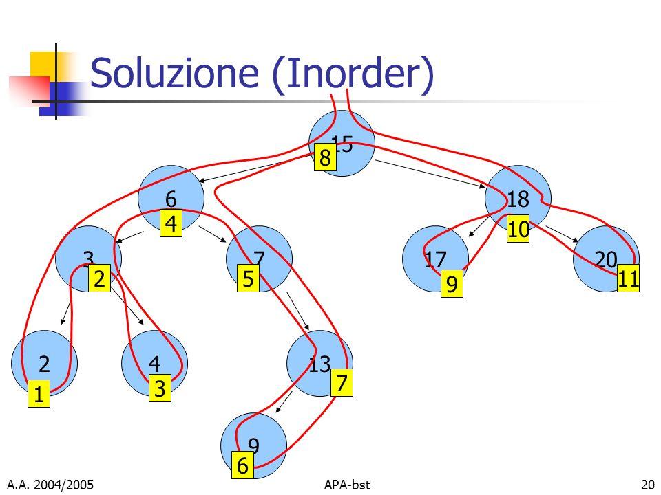 Soluzione (Inorder) 15 6 18 17 20 3 7 2 4 13 9 1 2 3 4 5 6 7 8 9 10 11 A.A. 2004/2005 APA-bst