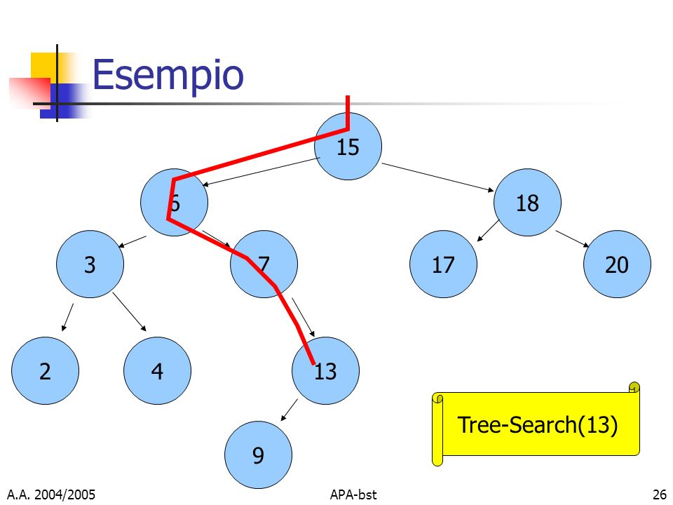 Esempio Tree-Search(13) A.A. 2004/2005