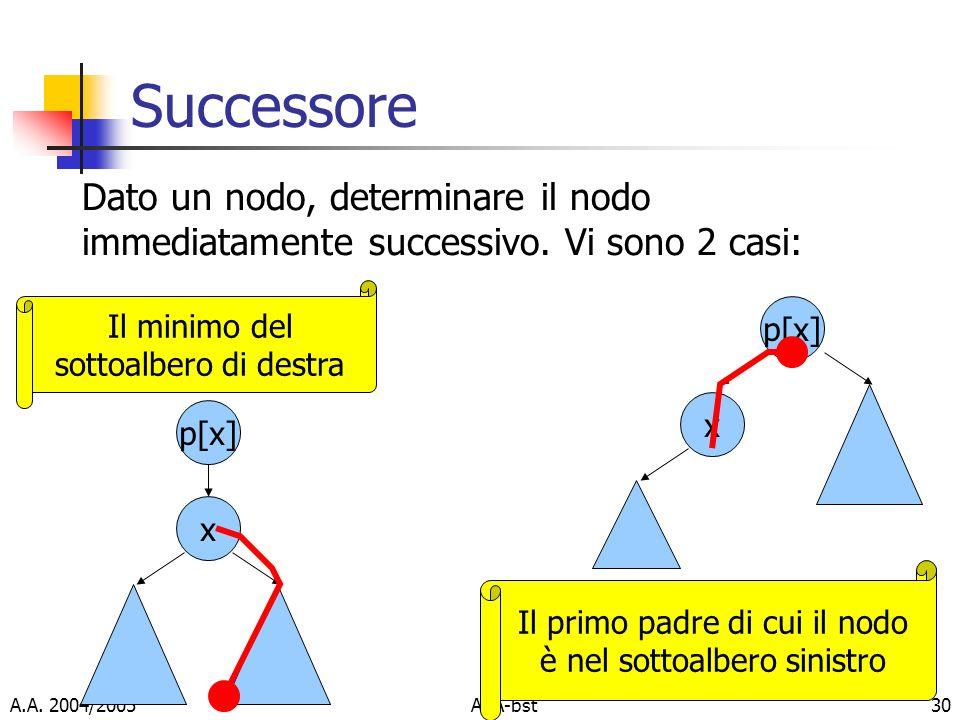 Successore Dato un nodo, determinare il nodo immediatamente successivo. Vi sono 2 casi: Il minimo del sottoalbero di destra.