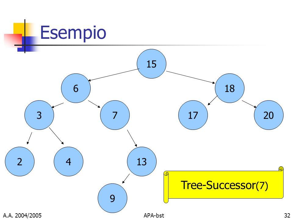Esempio Tree-Successor(7) 15 6 18 17 20 3 7 2 4 13 9 A.A. 2004/2005