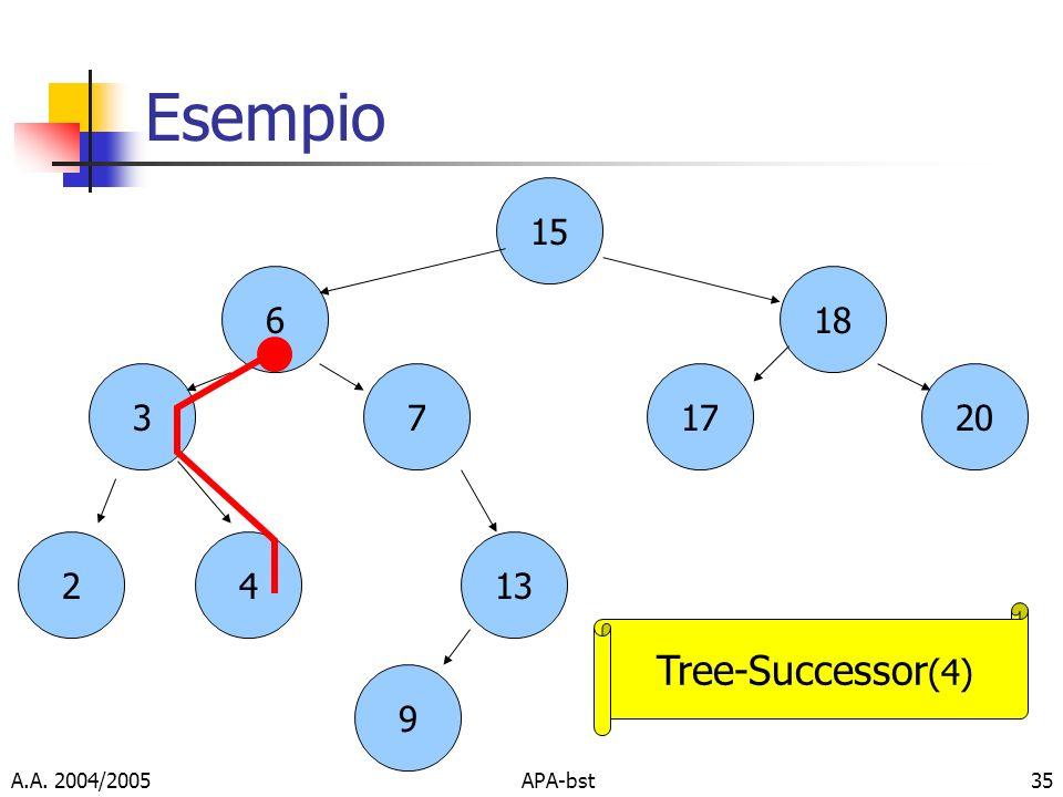 Esempio Tree-Successor(4) 15 6 18 17 20 3 7 2 4 13 9 A.A. 2004/2005