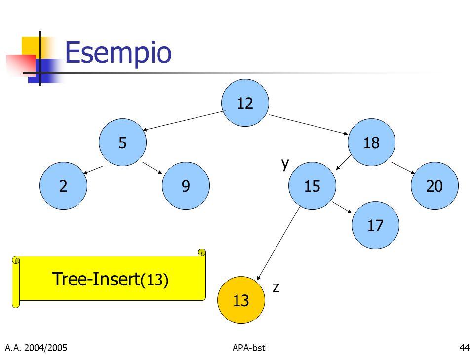 Esempio Tree-Insert(13) 12 5 18 y 2 9 15 20 17 13 z A.A. 2004/2005