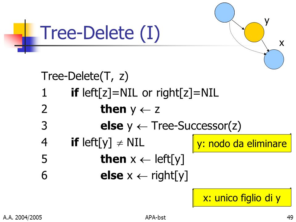 Tree-Delete (I) Tree-Delete(T, z) 1 if left[z]=NIL or right[z]=NIL