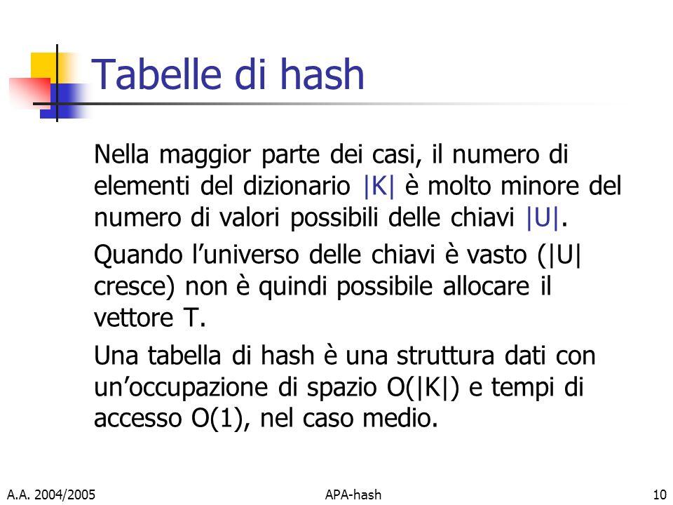 Tabelle di hash