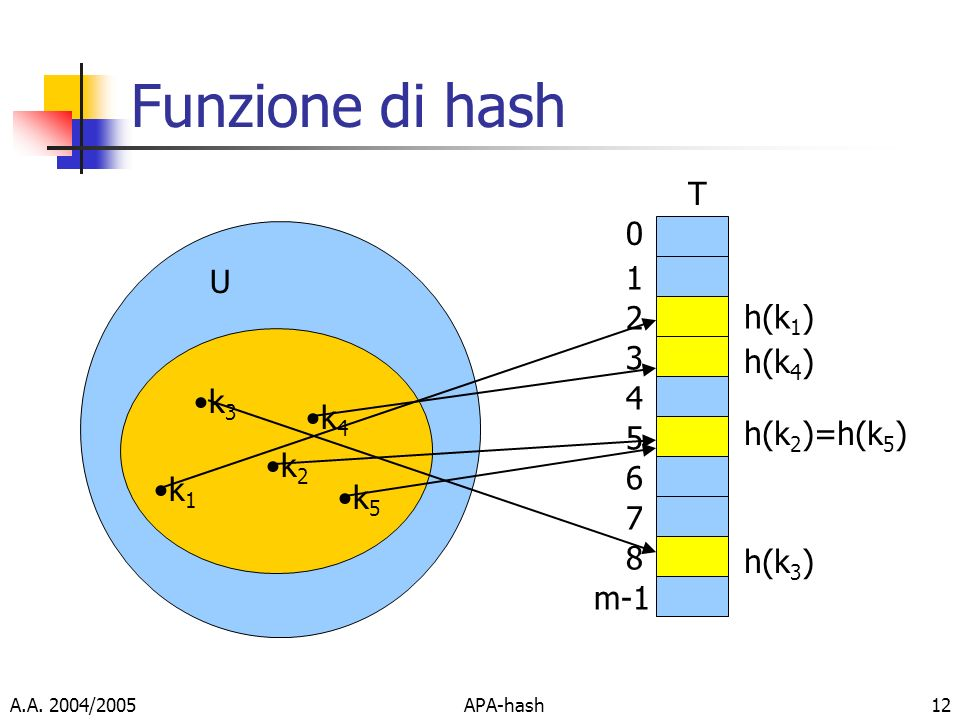 Funzione di hash T 1 U 2 h(k1) 3 h(k4) 4 k3 k4 h(k2)=h(k5) 5 k2 6 k1