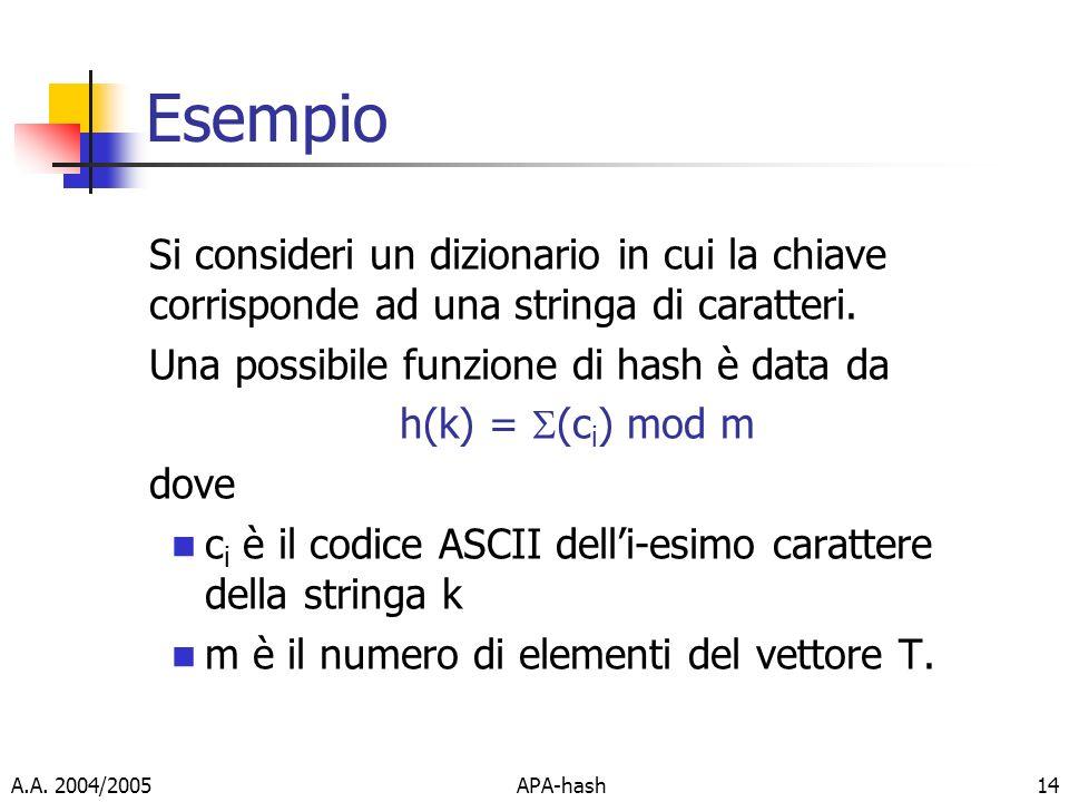 Esempio Si consideri un dizionario in cui la chiave corrisponde ad una stringa di caratteri. Una possibile funzione di hash è data da.