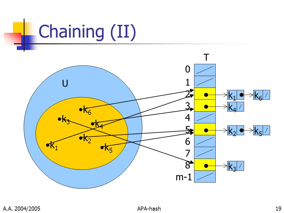 Chaining (II) T U 1 2 k1 k6 3 k6 k4 k3 4 k4 5 k2 k5 k2 6 k1 k5 7 8 k3