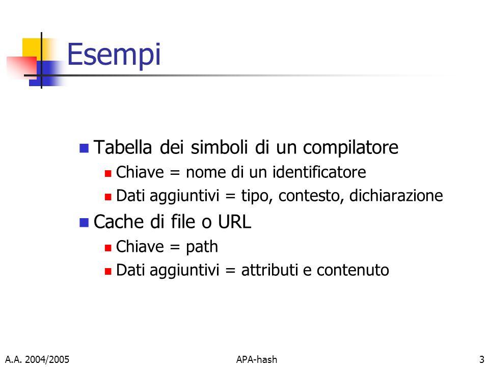 Esempi Tabella dei simboli di un compilatore Cache di file o URL
