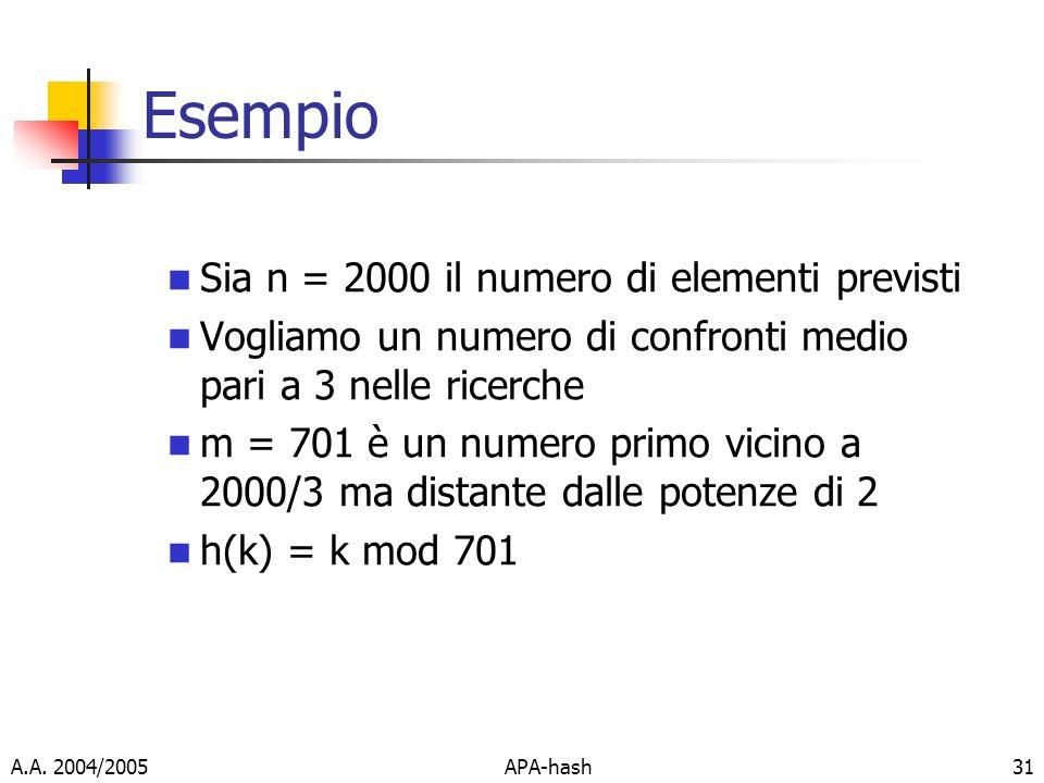 Esempio Sia n = 2000 il numero di elementi previsti