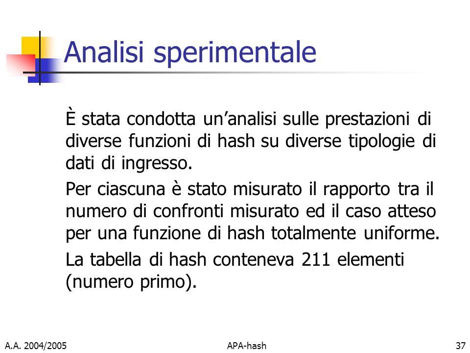 Analisi sperimentale È stata condotta un'analisi sulle prestazioni di diverse funzioni di hash su diverse tipologie di dati di ingresso.