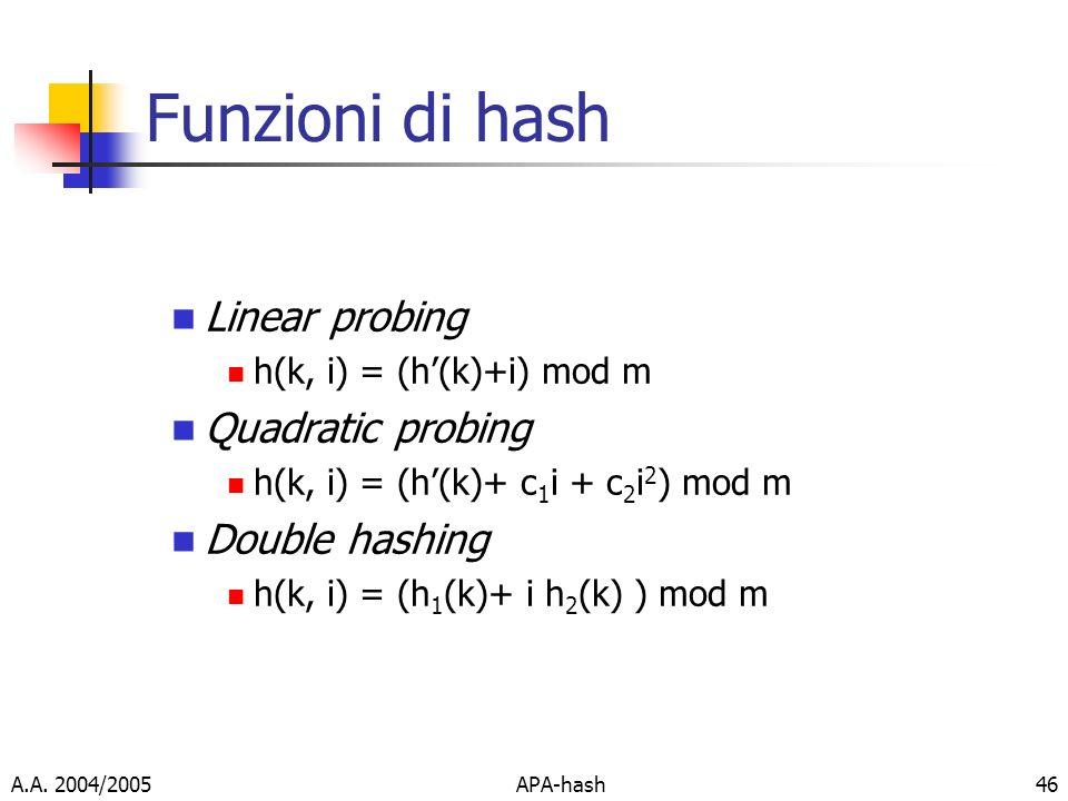 Funzioni di hash Linear probing Quadratic probing Double hashing