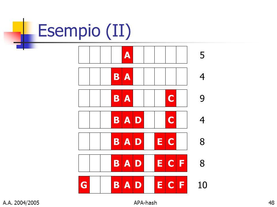 Esempio (II) A 5 B A 4 B A C 9 B A D C 4 B A D E C 8 B A D E C F 8 G B