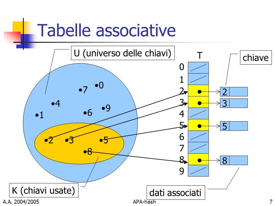 Tabelle associative U (universo delle chiavi) T chiave 1 7 2 2 4 3 3 9