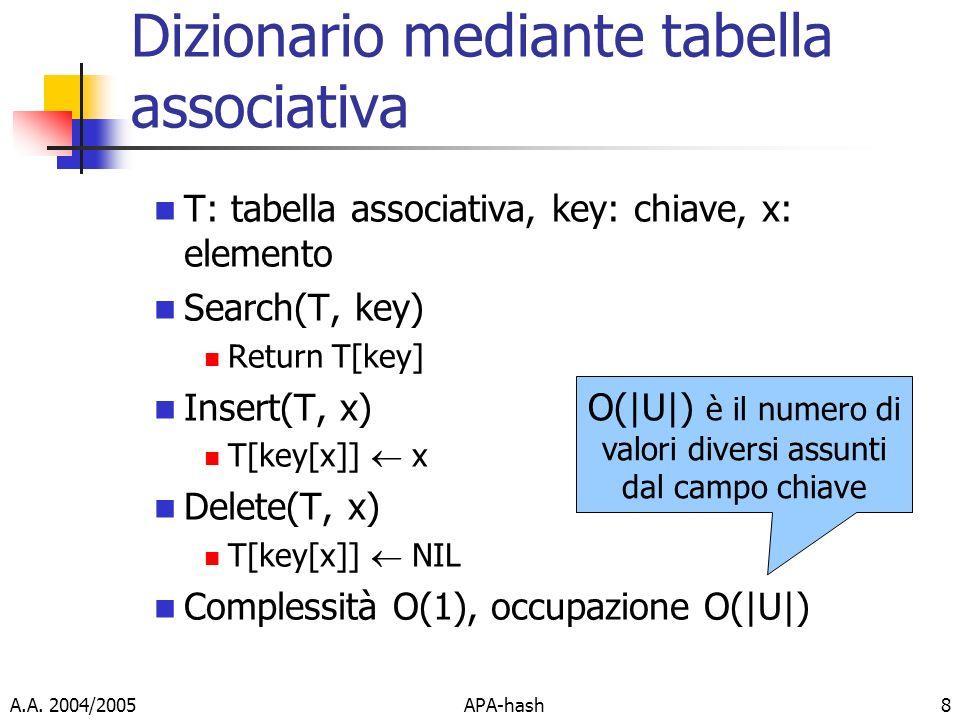 Dizionario mediante tabella associativa