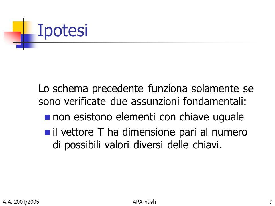 Ipotesi Lo schema precedente funziona solamente se sono verificate due assunzioni fondamentali: non esistono elementi con chiave uguale.