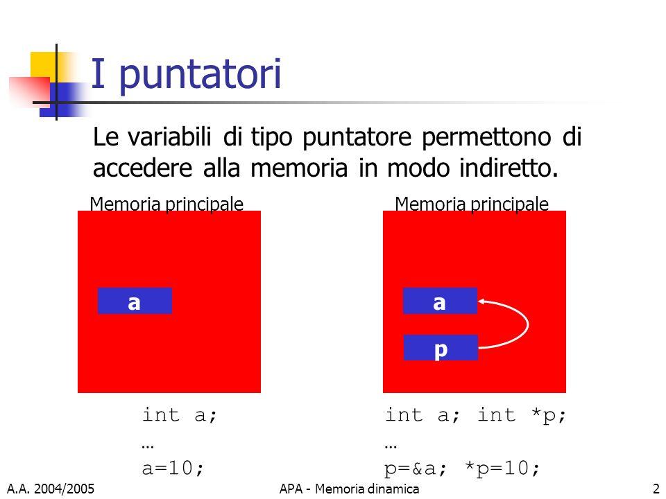 I puntatori Le variabili di tipo puntatore permettono di accedere alla memoria in modo indiretto. a.
