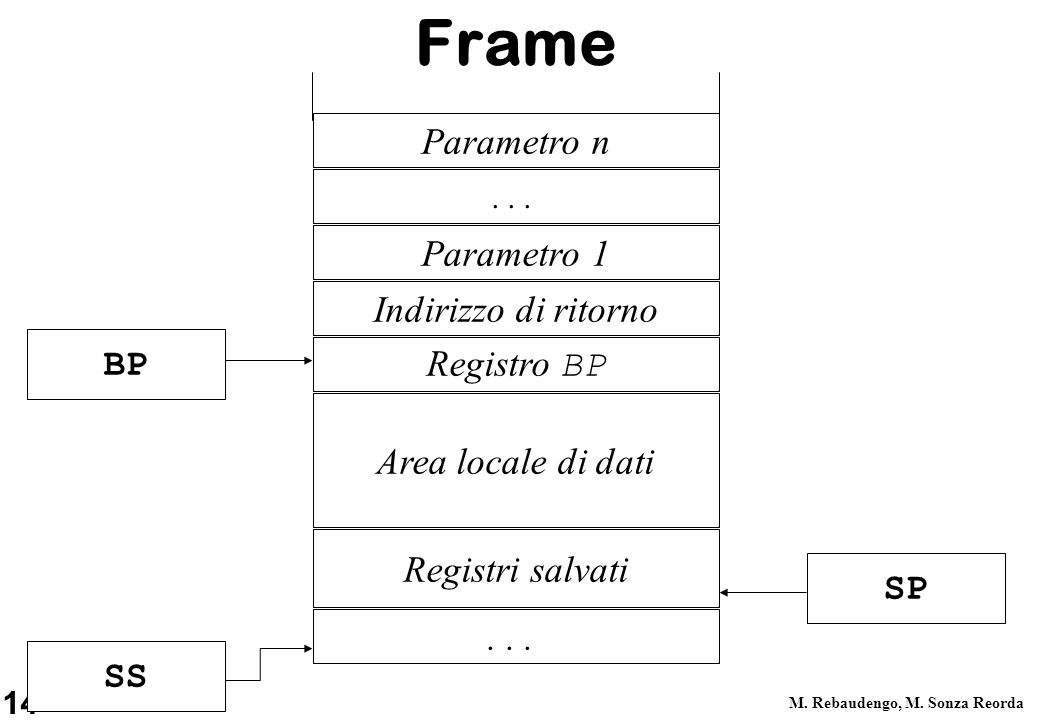 Frame Parametro n Parametro 1 Indirizzo di ritorno BP Registro BP
