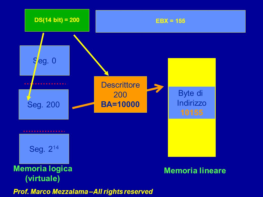 BA=10000 10155 Memoria logica (virtuale) Memoria lineare